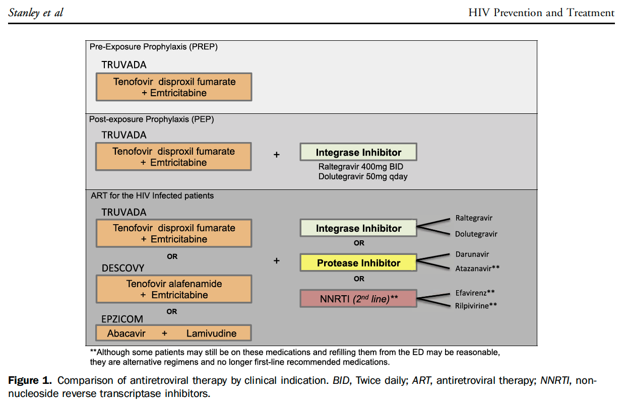 Same Day Initiation Of Hiv Treatment Leads To Lower Viral